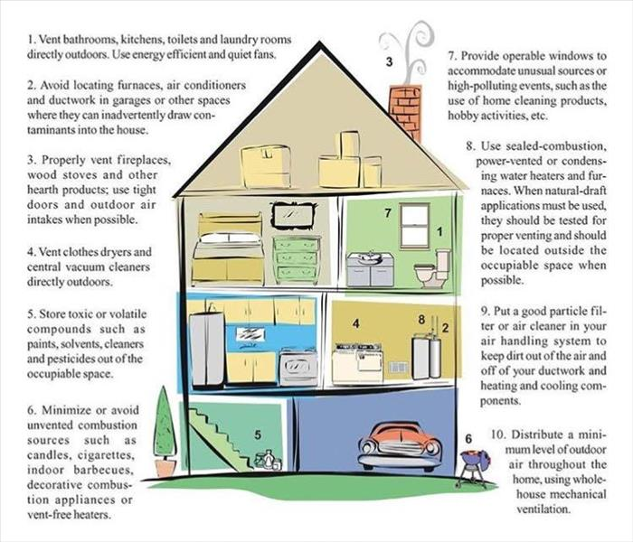 Building Services Ensure Good Indoor Air Quality in Your Dickson Home or Business