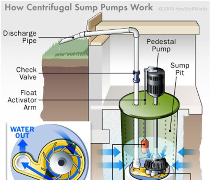 Water Damage Prevent Water Damage in your Ashland City Home This Spring by Watching for Sump Pump Failures